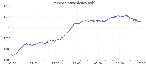 Stazione meteo di Castel Di Sangro