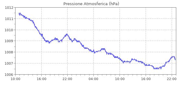 Stazione meteo di Campobasso Cattolica Cardarelli